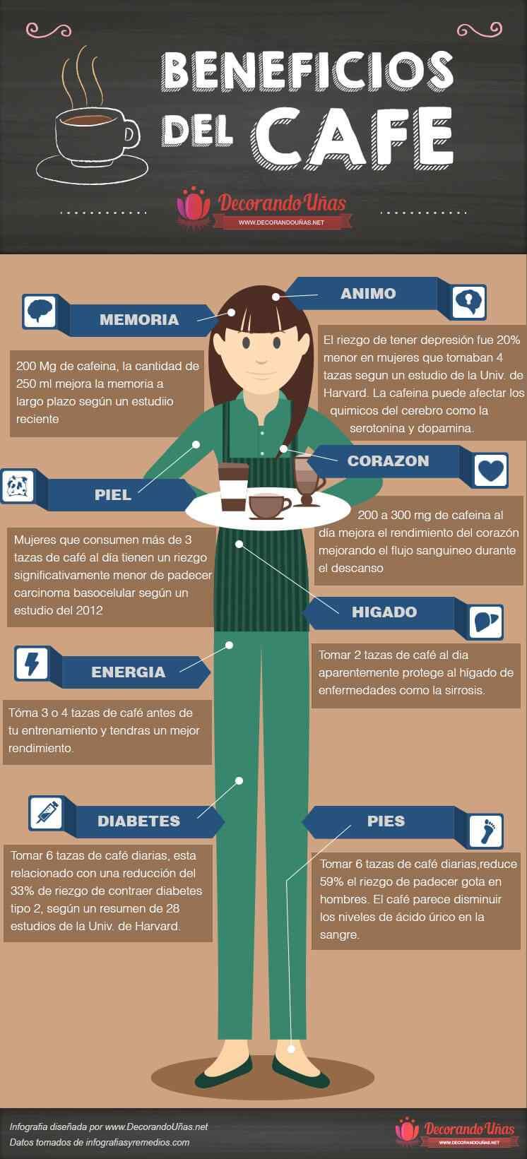 Infografia beneficios de tomar cafe